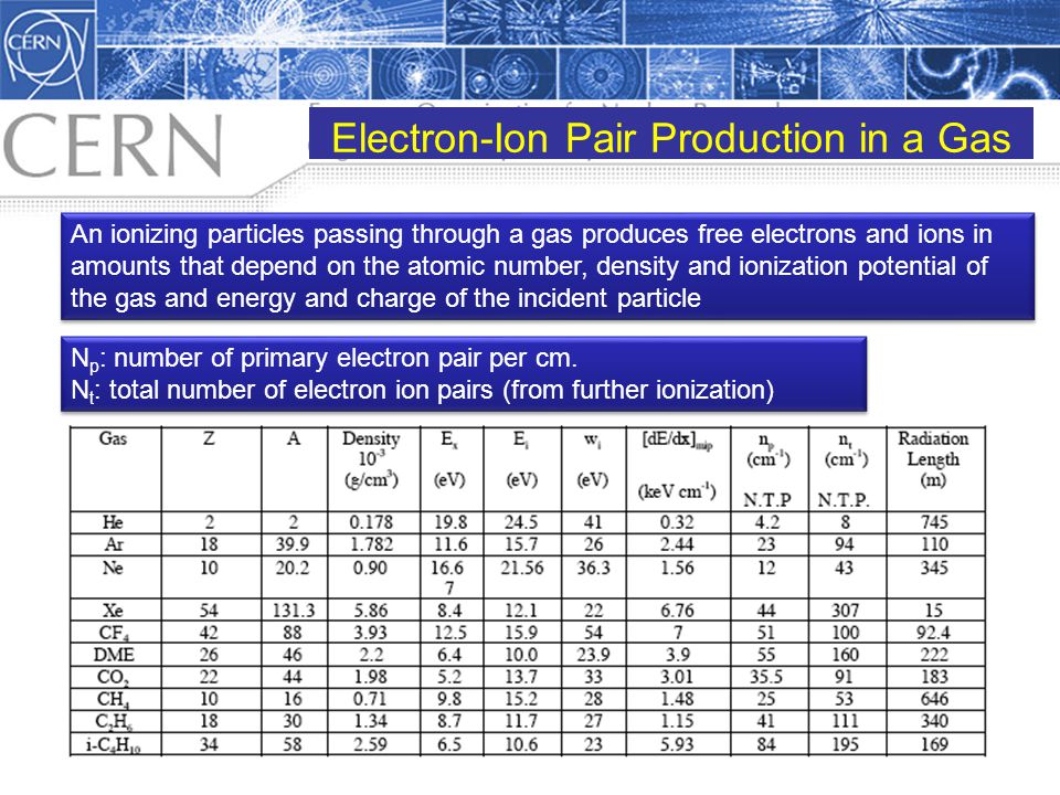 Electron-Ion Pair Production in a Gas An ionizing particles passing through a gas produces free electrons and ions in amounts that depend on the atomi