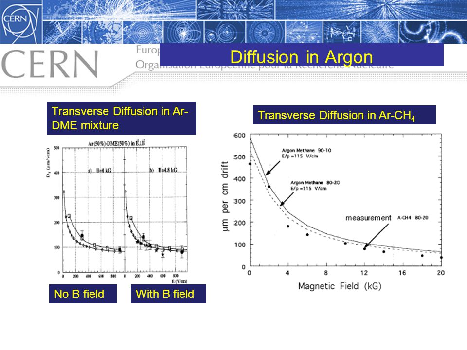 Diffusion in Argon Transverse Diffusion in Ar- DME mixture No B fieldWith B field Transverse Diffusion in Ar-CH 4