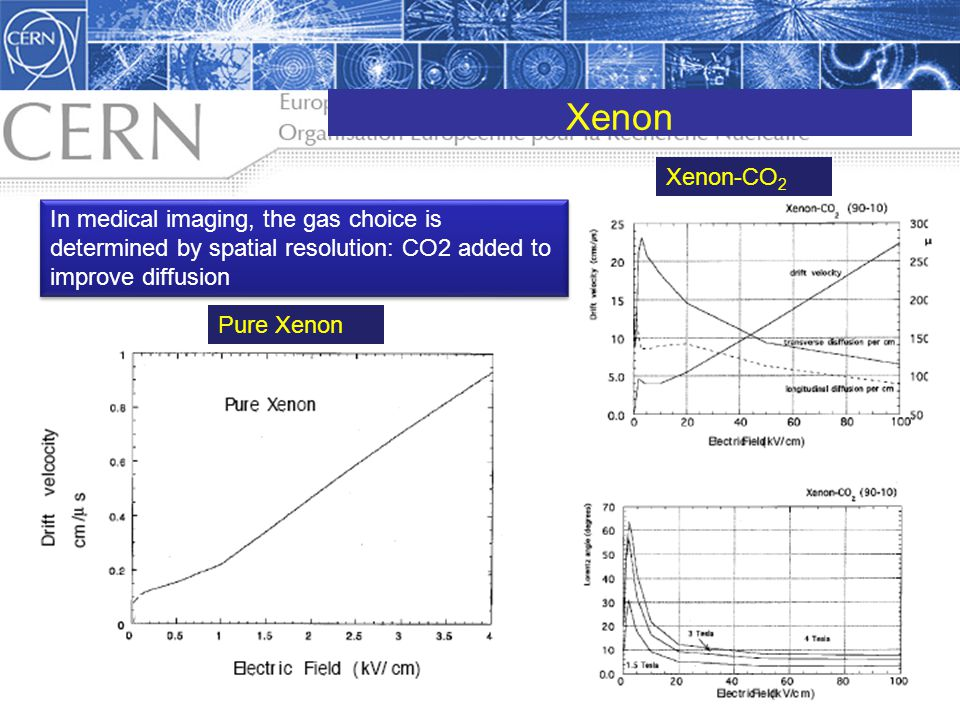Xenon In medical imaging, the gas choice is determined by spatial resolution: CO2 added to improve diffusion Pure Xenon Xenon-CO 2