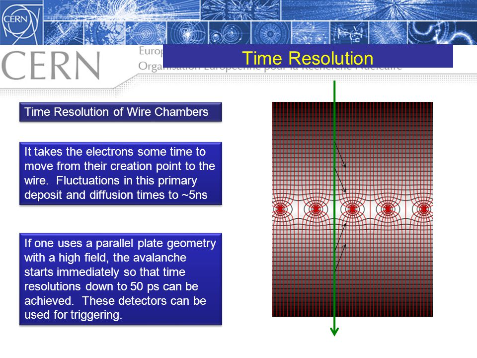 Time Resolution Time Resolution of Wire Chambers It takes the electrons some time to move from their creation point to the wire. Fluctuations in this