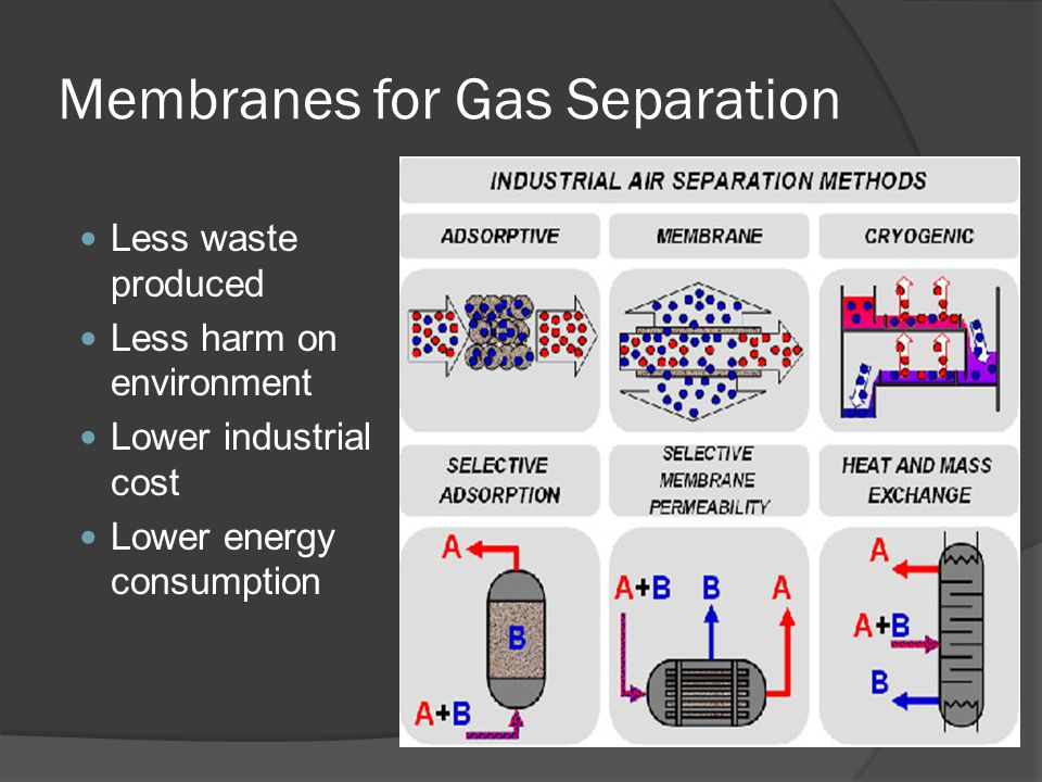 Membranes for Gas Separation Less waste produced Less harm on environment Lower industrial cost Lower energy consumption