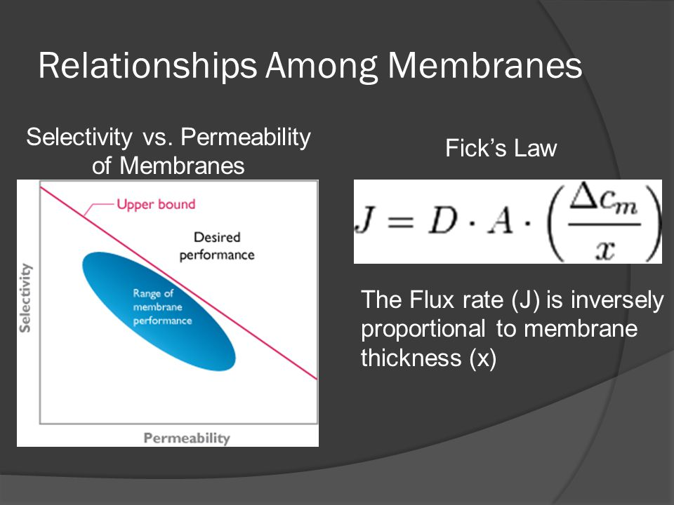 Relationships Among Membranes Ficks Law The Flux rate (J) is inversely proportional to membrane thickness (x) Selectivity vs. Permeability of Membrane