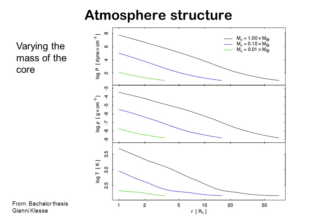 Atmosphere structure From: Bachelor thesis Gianni Klesse Varying the mass of the core