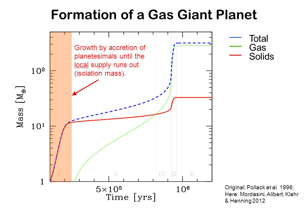 Formation of a Gas Giant Planet Original: Pollack et al. 1996; Here: Mordasini, Alibert, Klahr & Henning 2012 Growth by accretion of planetesimals unt