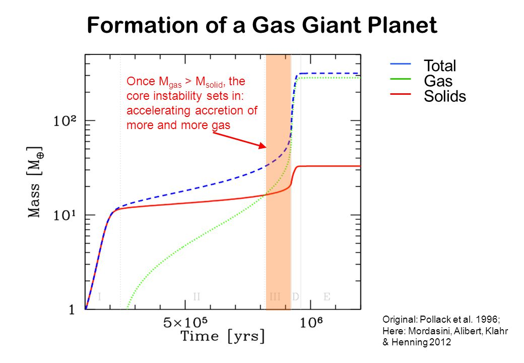 Formation of a Gas Giant Planet Original: Pollack et al. 1996; Here: Mordasini, Alibert, Klahr & Henning 2012 Once M gas > M solid, the core instabili