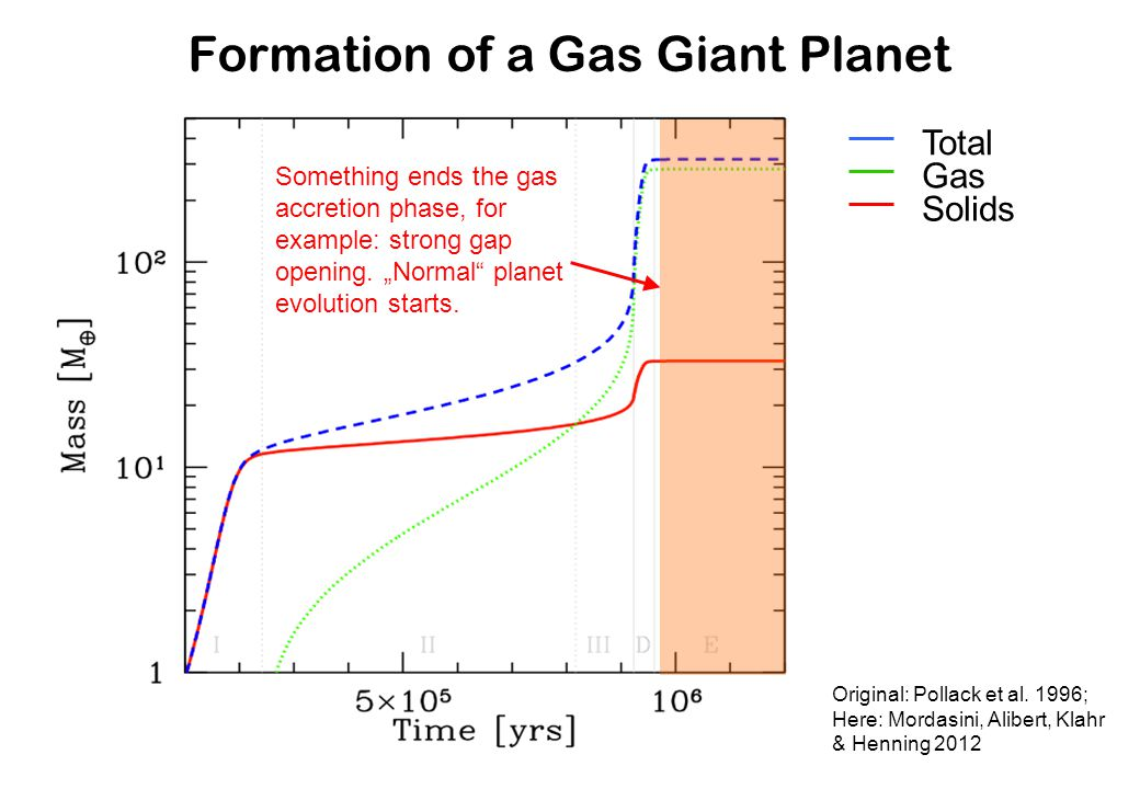 Formation of a Gas Giant Planet Original: Pollack et al. 1996; Here: Mordasini, Alibert, Klahr & Henning 2012 Something ends the gas accretion phase,