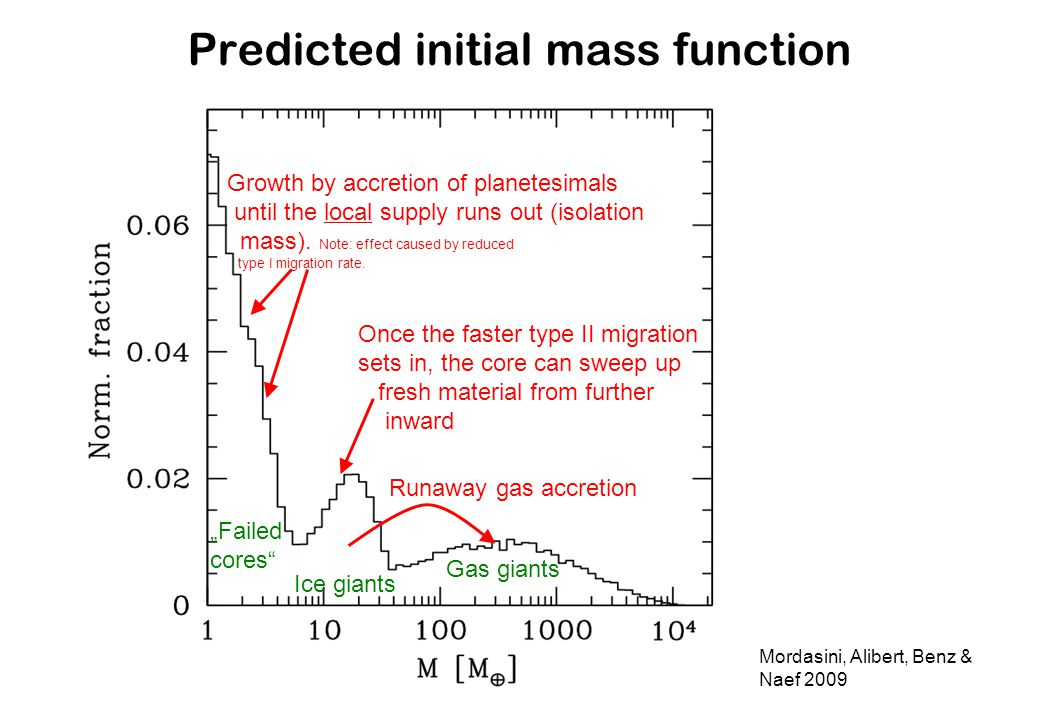 Predicted initial mass function Mordasini, Alibert, Benz & Naef 2009 Runaway gas accretion Failed cores Gas giants Ice giants Growth by accretion of planetesimals until the local supply runs out (isolation mass).