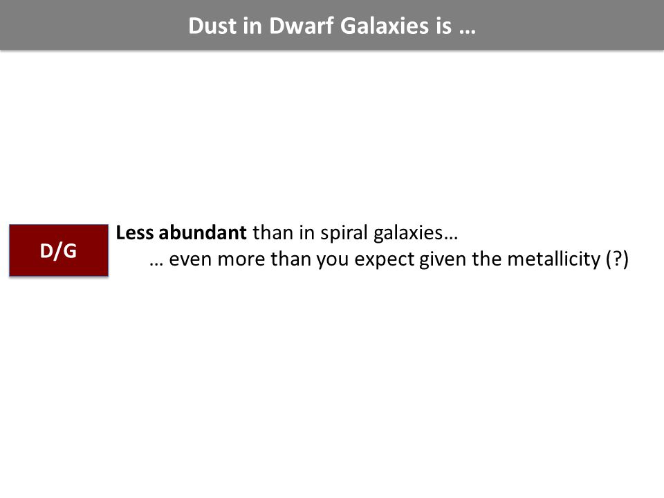 Dust in Dwarf Galaxies is … Less abundant than in spiral galaxies… … even more than you expect given the metallicity (?) D/G