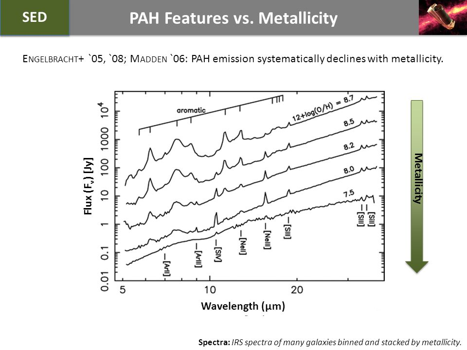 PAH Features vs.