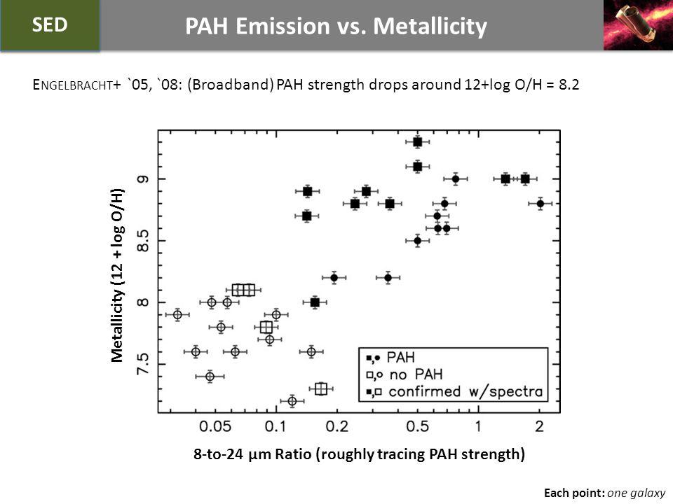 PAH Emission vs.