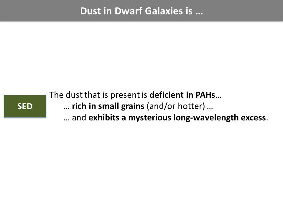 Dust in Dwarf Galaxies is … The dust that is present is deficient in PAHs… … rich in small grains (and/or hotter) … … and exhibits a mysterious long-wavelength excess.