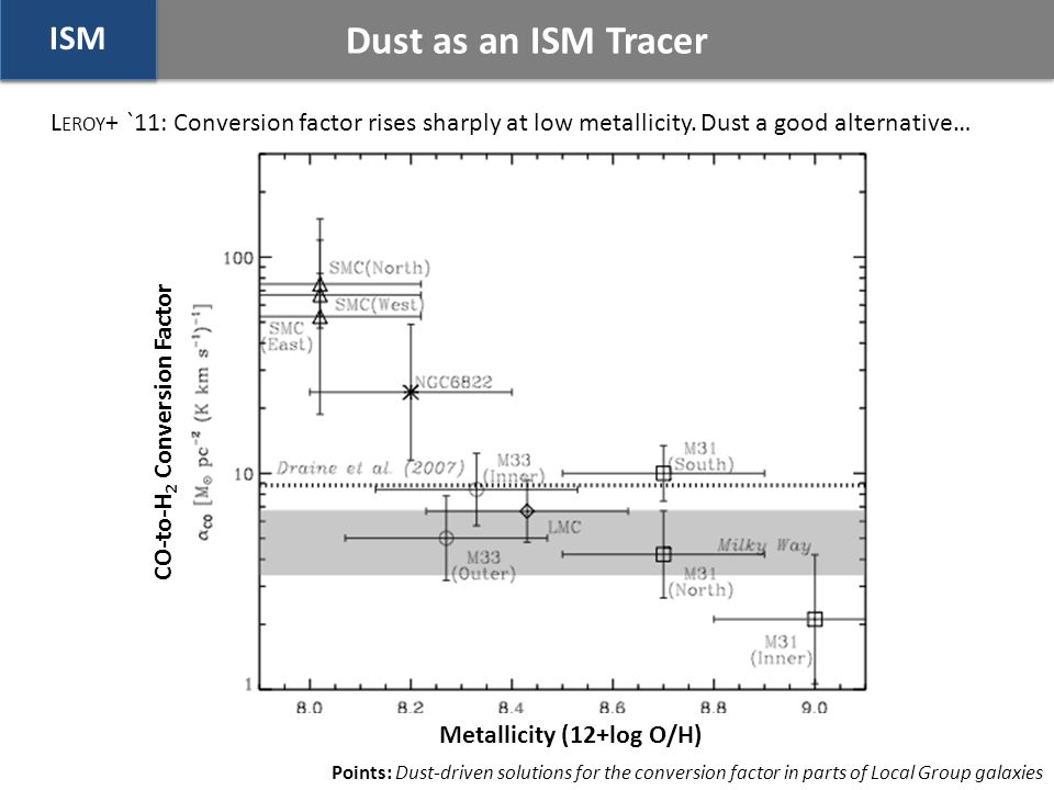 Dust as an ISM Tracer ISM Metallicity (12+log O/H) CO-to-H 2 Conversion Factor Points: Dust-driven solutions for the conversion factor in parts of Local Group galaxies L EROY + `11: Conversion factor rises sharply at low metallicity.