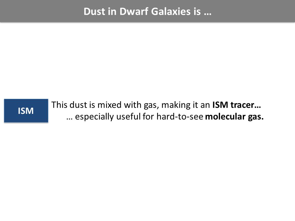 Dust in Dwarf Galaxies is … This dust is mixed with gas, making it an ISM tracer… … especially useful for hard-to-see molecular gas.