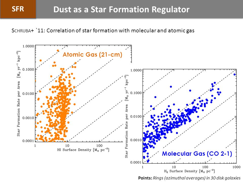 Atomic Gas (21-cm) Molecular Gas (CO 2-1) Dust as a Star Formation Regulator SFR S CHRUBA + `11: Correlation of star formation with molecular and atomic gas Points: Rings (azimuthal averages) in 30 disk galaxies