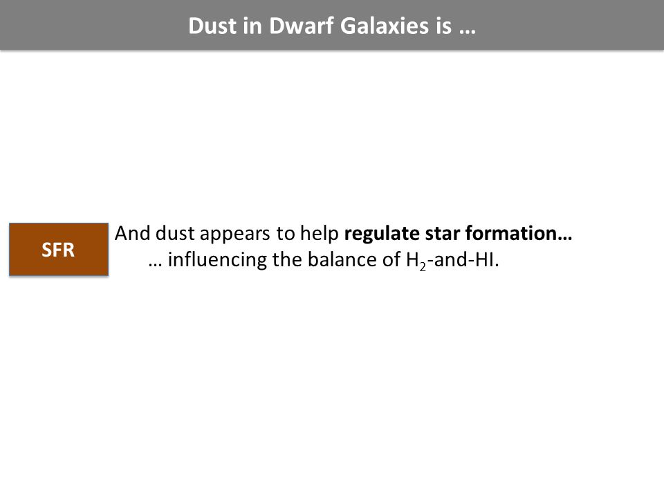 Dust in Dwarf Galaxies is … And dust appears to help regulate star formation… … influencing the balance of H 2 -and-HI.