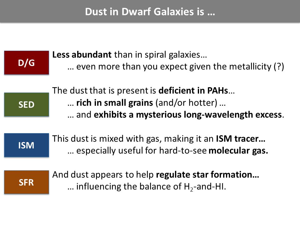 Dust in Dwarf Galaxies is … Less abundant than in spiral galaxies… … even more than you expect given the metallicity (?) The dust that is present is deficient in PAHs… … rich in small grains (and/or hotter) … … and exhibits a mysterious long-wavelength excess.