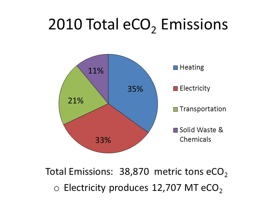 2010 Total eCO 2 Emissions Total Emissions: 38,870 metric tons eCO 2 o Electricity produces 12,707 MT eCO 2