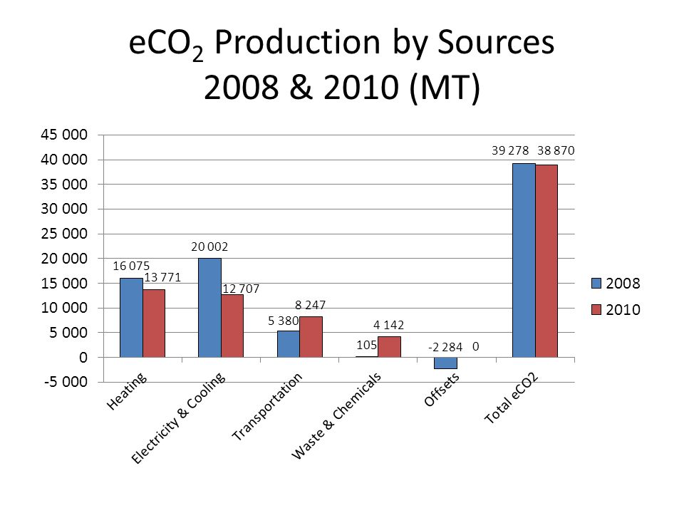 eCO 2 Production by Sources 2008 & 2010 (MT)