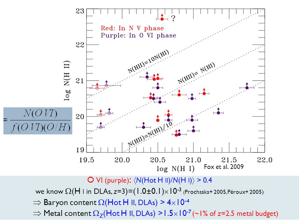 O VI (purple) : N(Hot H II )/N(H I ) > 0.4 we know (H I in DLAs, z=3 )=(1.0±0.1) 10 -3 ( Prochaska+ 2005, Péroux+ 2005) Baryon content (Hot H II, DLAs ) > 4 10 -4 Metal content (Hot H II, DLAs ) >1.5 10 -7 (~1% of z=2.5 metal budget) Fox et al.
