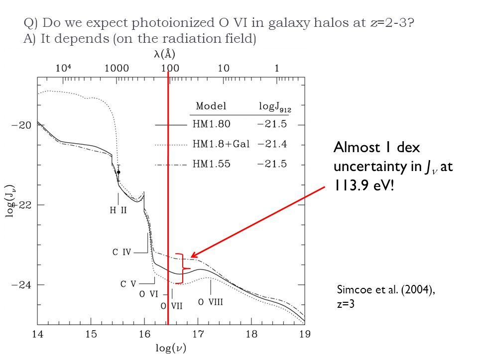 Almost 1 dex uncertainty in J at 113.9 eV. Simcoe et al.