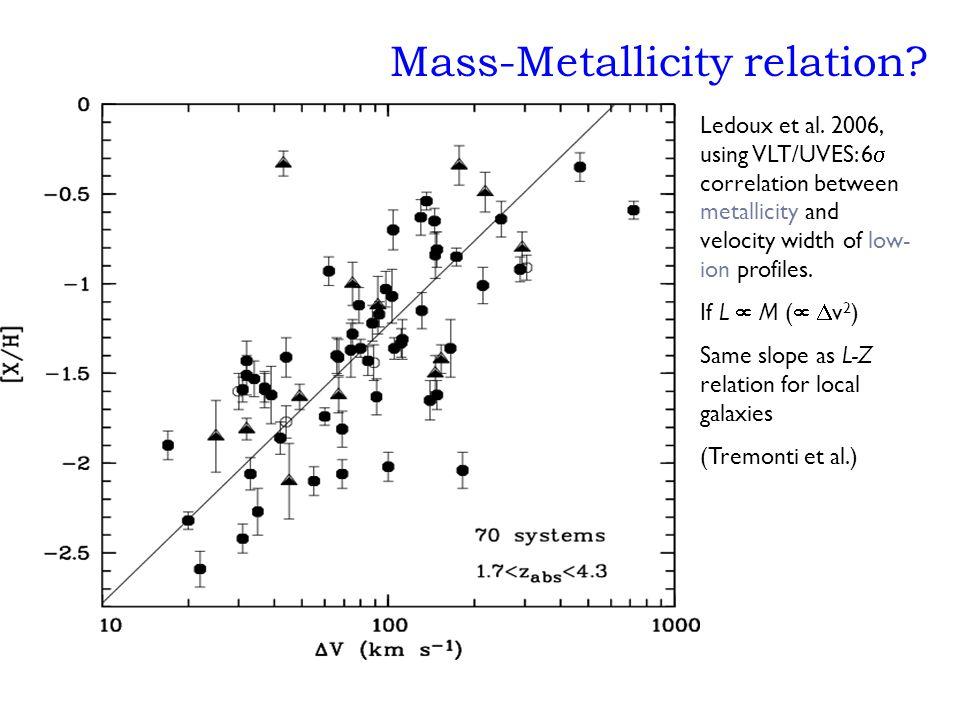 Mass-Metallicity relation. Ledoux et al.
