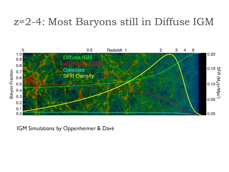 z=2-4: Most Baryons still in Diffuse IGM IGM Simulations by Oppenheimer & Davé