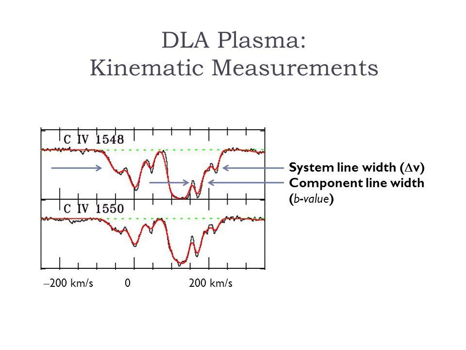 – 200 km/s 0 200 km/s System line width ( v) Component line width (b-value) DLA Plasma: Kinematic Measurements
