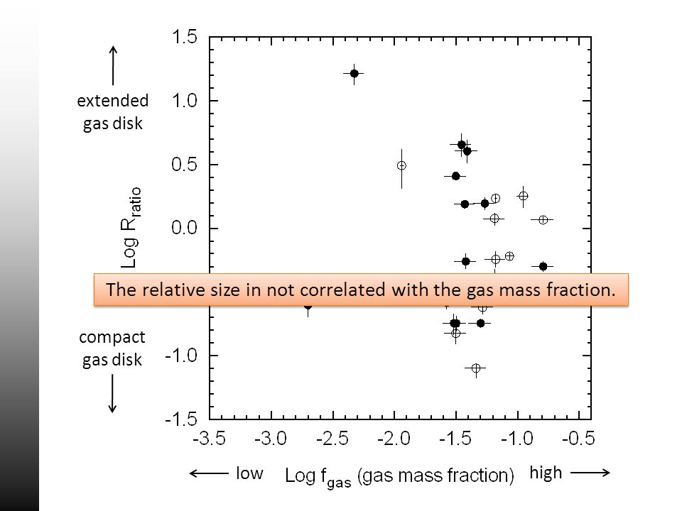 extended gas disk compact gas disk low high The relative size in not correlated with the gas mass fraction.