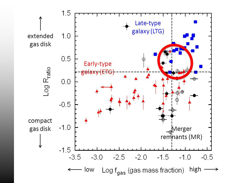 extended gas disk compact gas disk low high Early-type galaxy (ETG) Late-type galaxy (LTG) Merger remnants (MR)