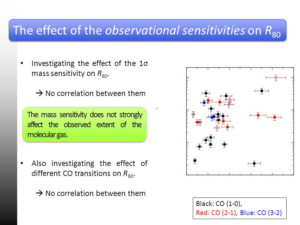 The effect of the observational sensitivities on R 80 Investigating the effect of the 1σ mass sensitivity on R 80. No correlation between them Also in