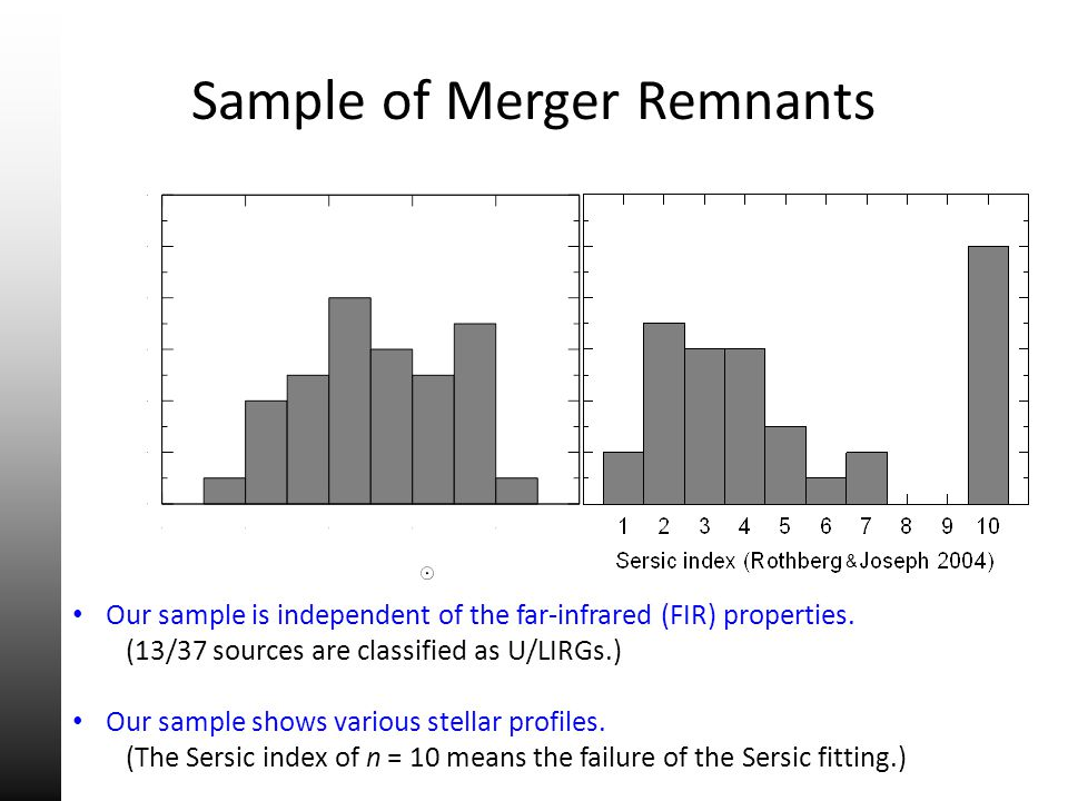Sample of Merger Remnants Our sample is independent of the far-infrared (FIR) properties. (13/37 sources are classified as U/LIRGs.) Our sample shows