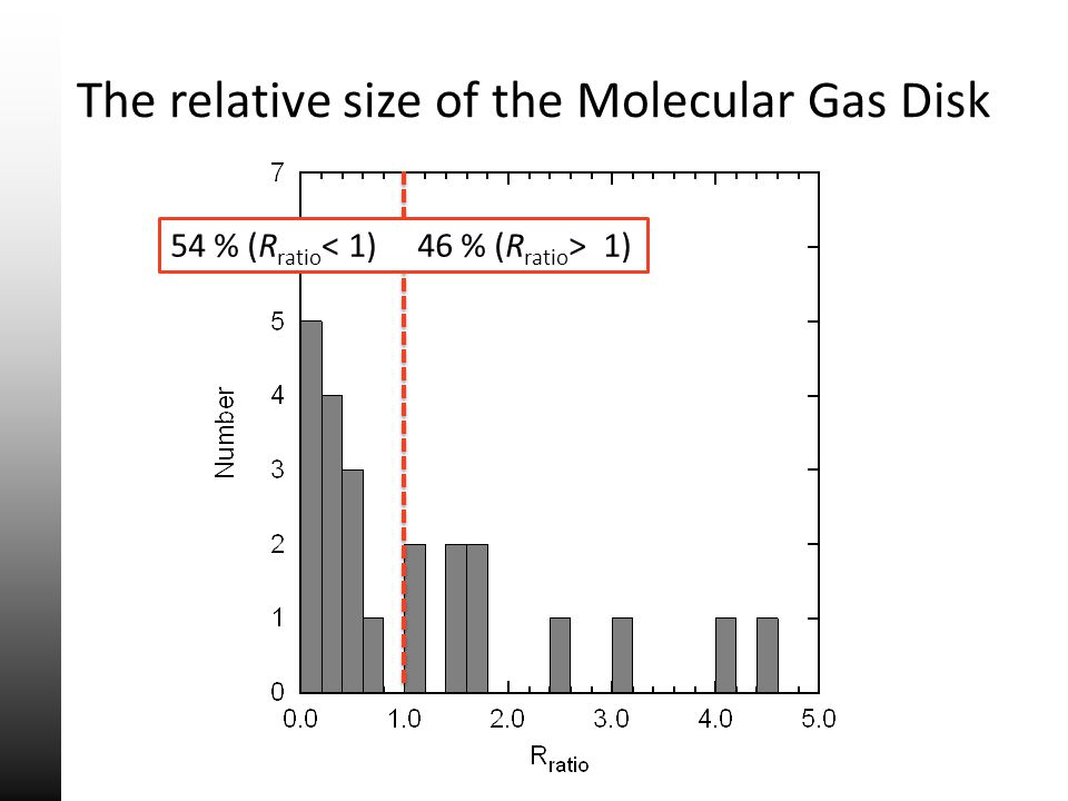 The relative size of the Molecular Gas Disk 54 % (R ratio 1)
