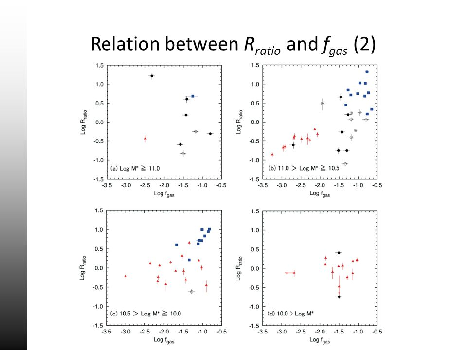 Relation between R ratio and f gas (2)