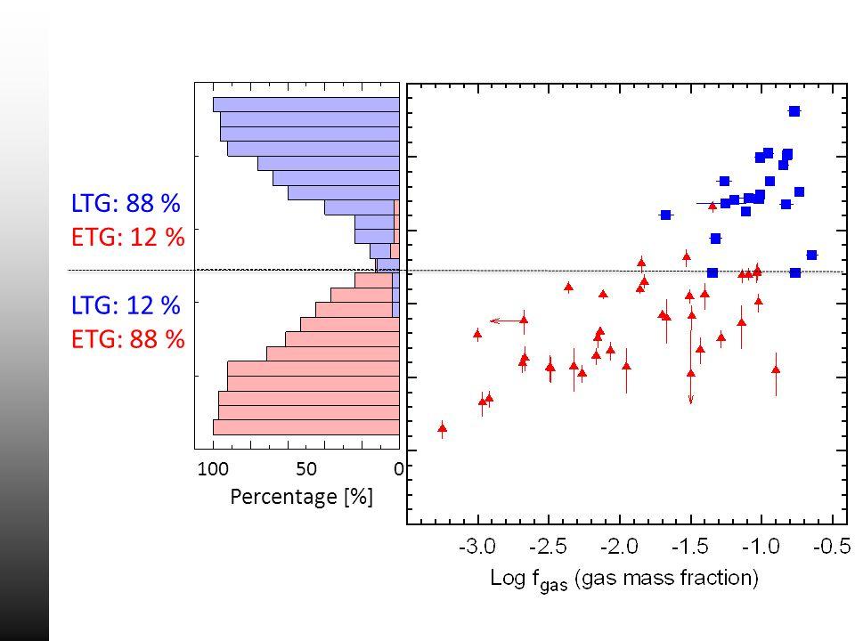 Percentage [%] 100500 LTG: 88 % ETG: 12 % LTG: 12 % ETG: 88 %