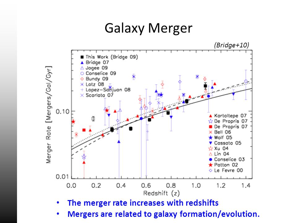 Galaxy Merger (Bridge+10) The merger rate increases with redshifts Mergers are related to galaxy formation/evolution.
