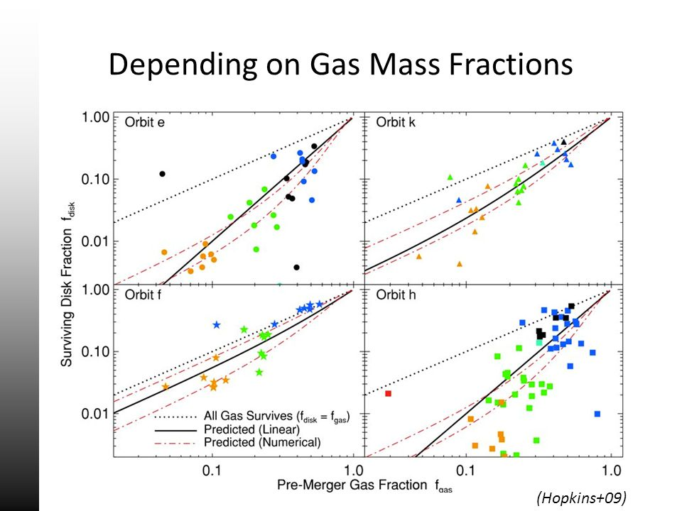 Depending on Gas Mass Fractions (Hopkins+09)