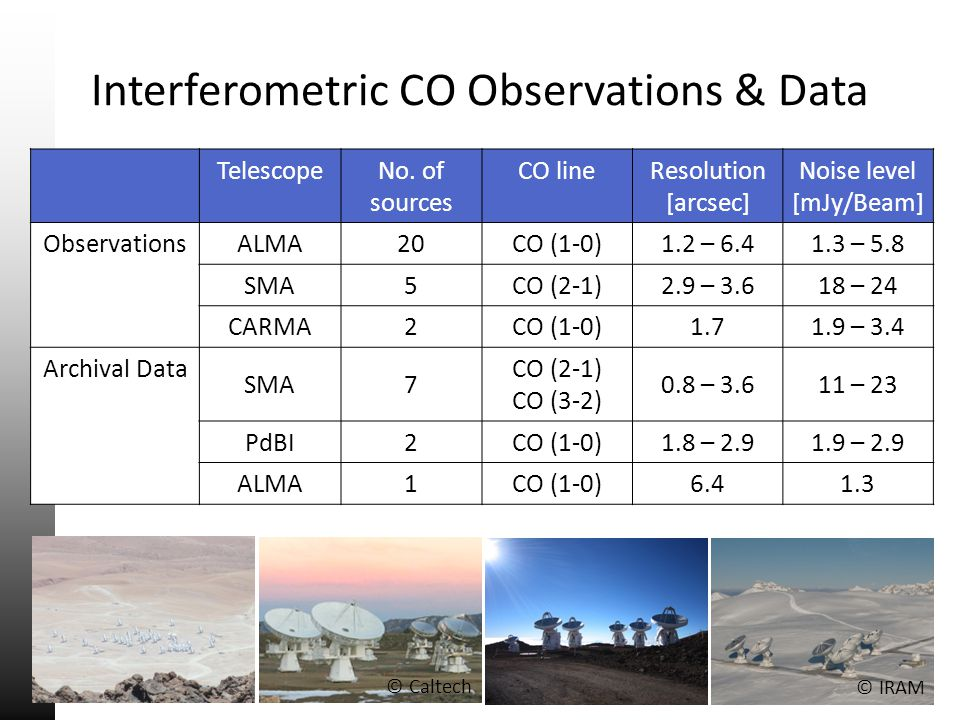 Interferometric CO Observations & Data TelescopeNo. of sources CO lineResolution [arcsec] Noise level [mJy/Beam] ObservationsALMA20CO (1-0)1.2 – 6.41.