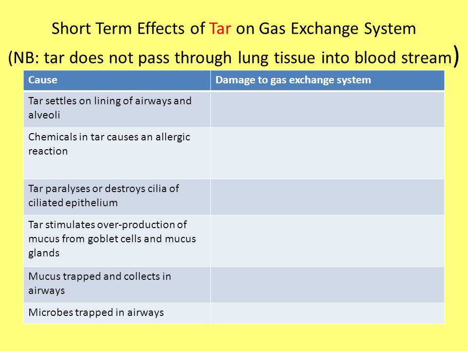 Short Term Effects of Tar on Gas Exchange System (NB: tar does not pass through lung tissue into blood stream ) CauseDamage to gas exchange system Tar