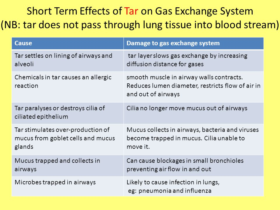 Short Term Effects of Tar on Gas Exchange System (NB: tar does not pass through lung tissue into blood stream) CauseDamage to gas exchange system Tar