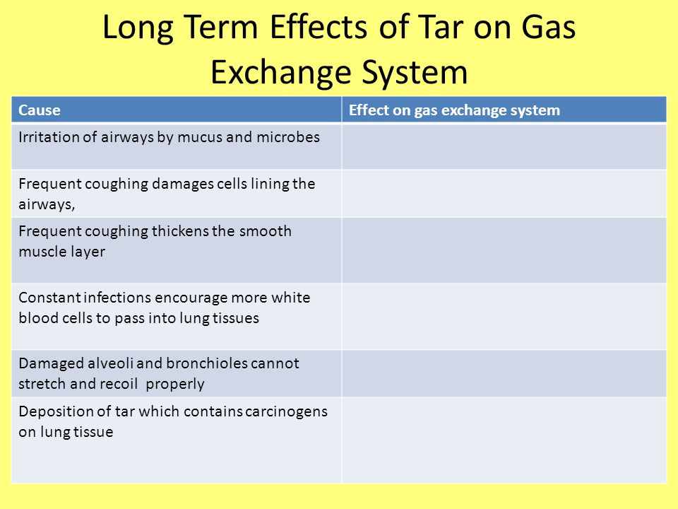 Long Term Effects of Tar on Gas Exchange System CauseEffect on gas exchange system Irritation of airways by mucus and microbes Frequent coughing damag