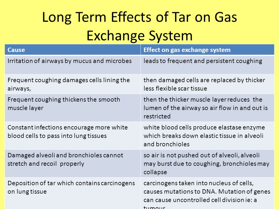 Long Term Effects of Tar on Gas Exchange System CauseEffect on gas exchange system Irritation of airways by mucus and microbesleads to frequent and pe
