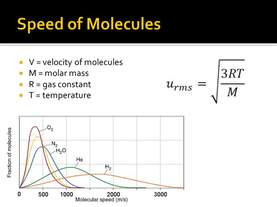 V = velocity of molecules M = molar mass R = gas constant T = temperature