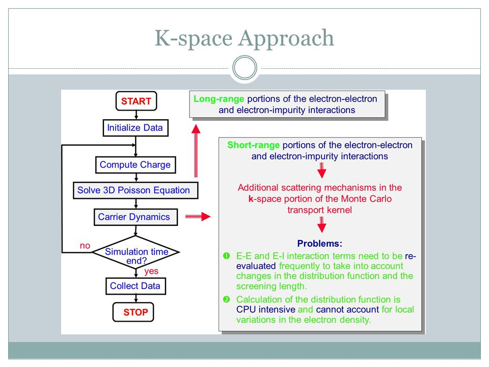 K-space Approach