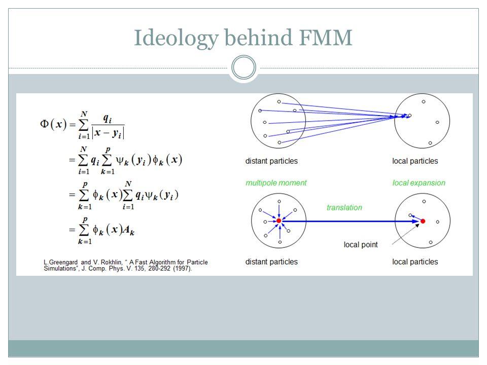 Ideology behind FMM
