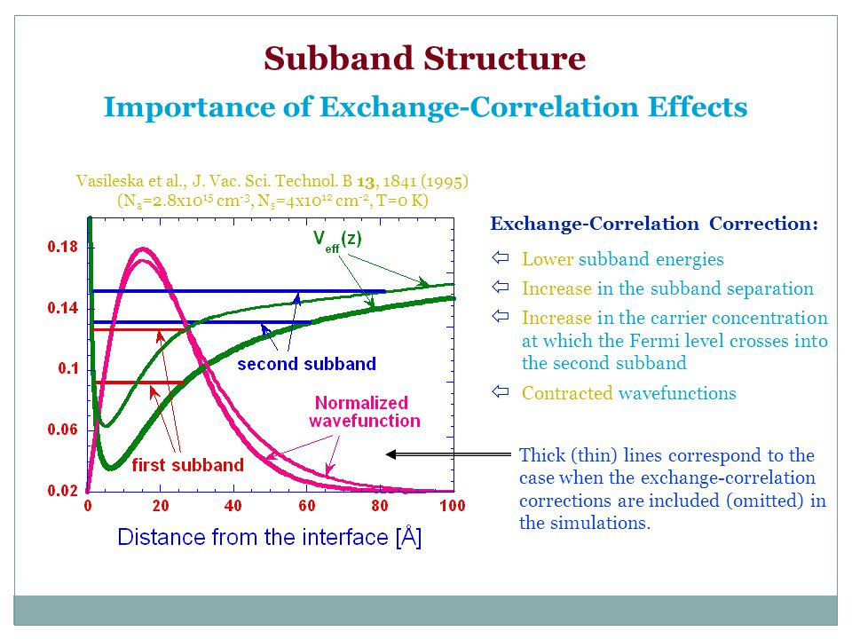 Subband Structure Importance of Exchange-Correlation Effects Exchange-Correlation Correction: ï Lower subband energies ï Increase in the subband separ