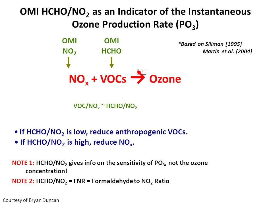 NO x + VOCs Ozone OMI NO 2 OMI HCHO h NOTE 1: HCHO/NO 2 gives info on the sensitivity of PO 3, not the ozone concentration.