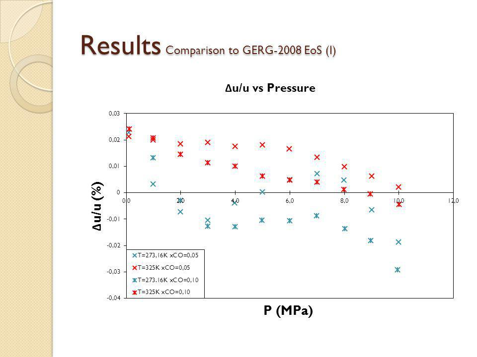 Results Comparison to GERG-2008 EoS (I)