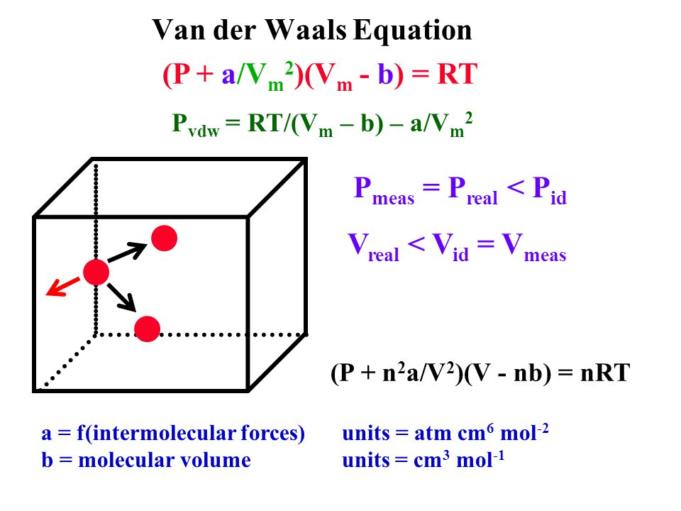 Van der Waals Equation (P + a/V m 2 )(V m - b) = RT P meas = P real < P id V real < V id = V meas a = f(intermolecular forces) units = atm cm 6 mol -2 b = molecular volume units = cm 3 mol -1 P vdw = RT/(V m – b) – a/V m 2 (P + n 2 a/V 2 )(V - nb) = nRT