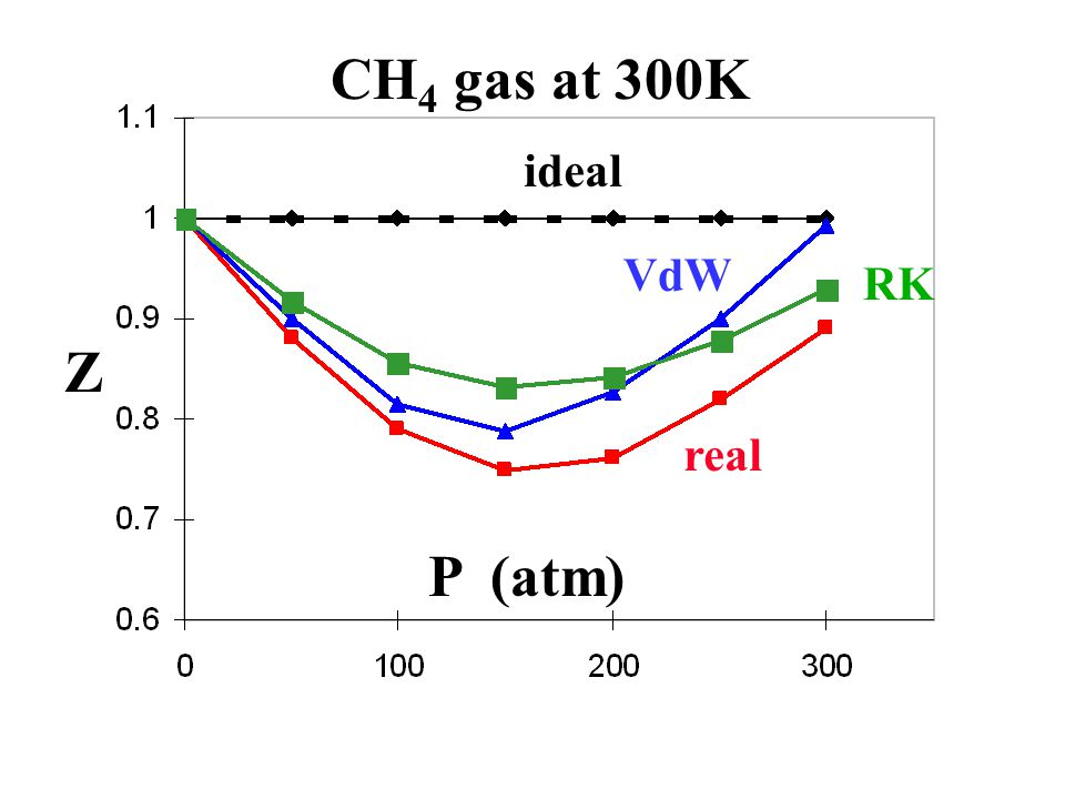 Z P (atm) ideal real VdW RK CH 4 gas at 300K