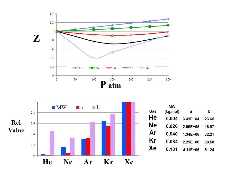 Z P atm He Ne Ar Kr Xe Rel Value Gas MW (kg/mol)ab He 0.004 3.41E+0423.65 Ne 0.020 2.09E+0516.97 Ar 0.040 1.34E+0632.21 Kr 0.084 2.29E+0639.58 Xe 0.13